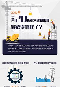 2016年雲南20項重大建設項目完成得咋樣了?