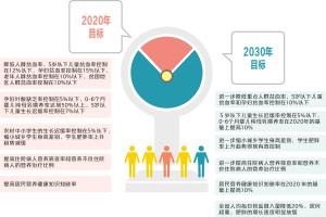 雲南:人均每日食鹽攝入量降低20%